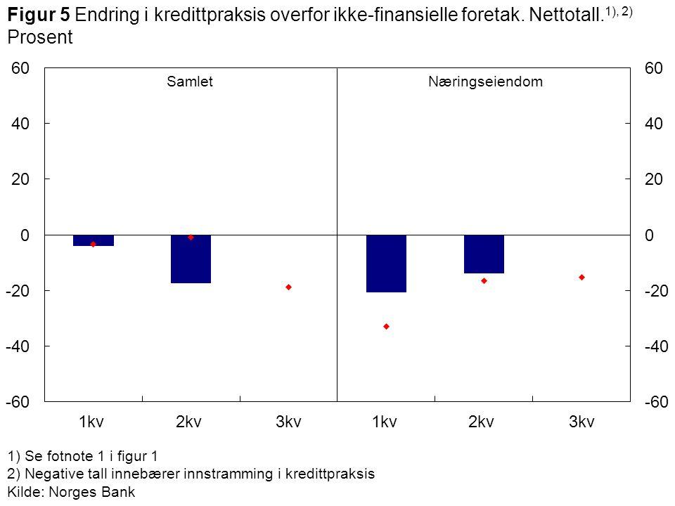 1) Se fotnote 1 i figur 1 2) Negative tall innebærer innstramming i kredittpraksis Kilde: Norges Bank SamletNæringseiendom Figur 5 Endring i kredittpr