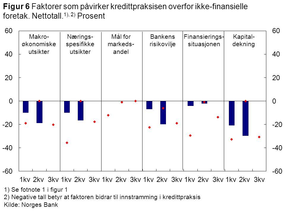 1) Se fotnote 1 i figur 1 2) Negative tall betyr at faktoren bidrar til innstramming i kredittpraksis Kilde: Norges Bank Makro- økonomiske utsikter Ba