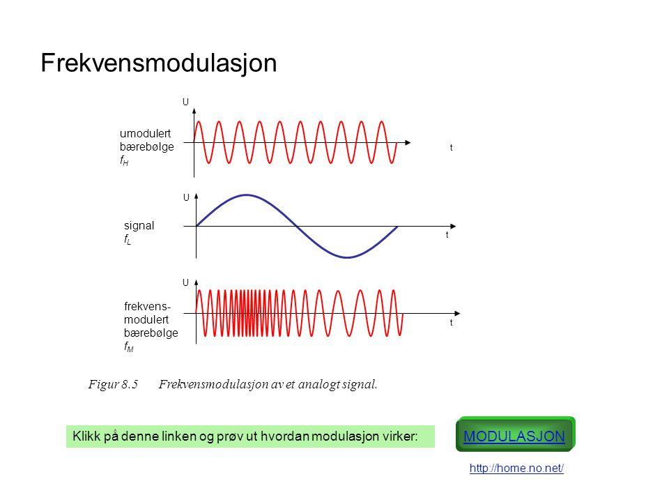 Frekvensmodulasjon t t t U umodulert bærebølge f H signal f L frekvens- modulert bærebølge f M U U Figur 8.5 Frekvensmodulasjon av et analogt signal.