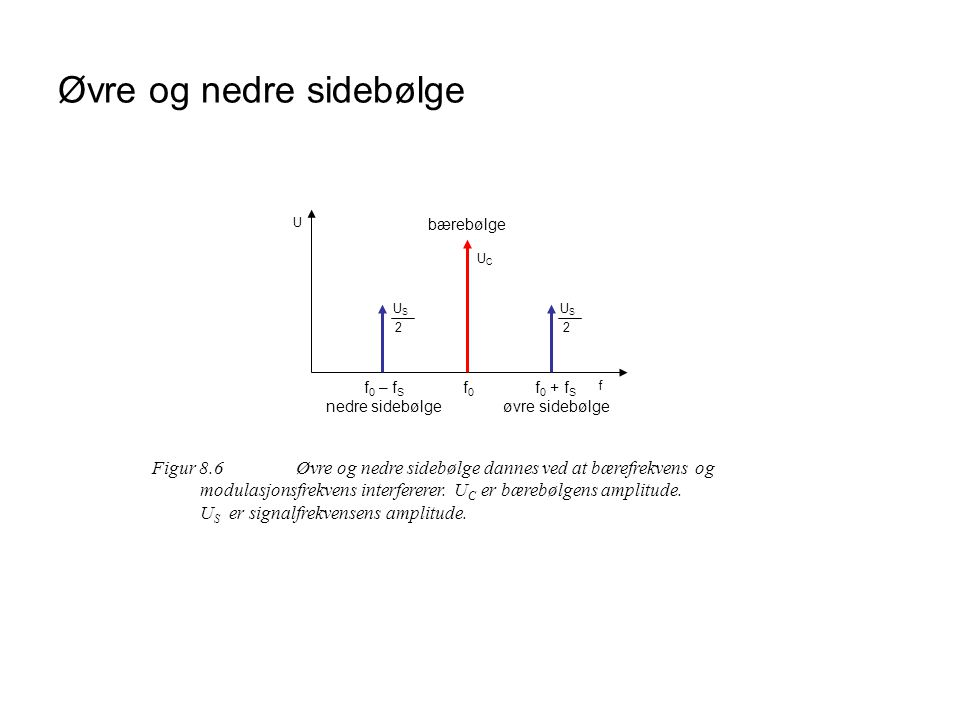Øvre og nedre sidebølge f U f 0 – f S nedre sidebølge f0f0 f 0 + f S øvre sidebølge bærebølge USUS 2 USUS 2 UCUC Figur 8.6Øvre og nedre sidebølge dannes ved at bærefrekvens og modulasjonsfrekvens interfererer.