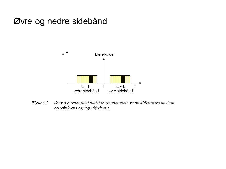 Øvre og nedre sidebånd f U f 0 – f s nedre sidebånd f0f0 f 0 + f s øvre sidebånd bærebølge Figur 8.7Øvre og nedre sidebånd dannes som summen og differansen mellom bærefrekvens og signalfrekvens.