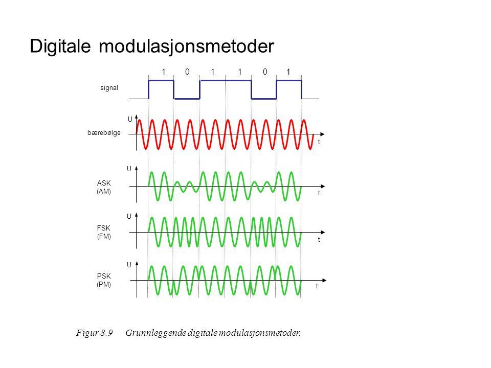 Digitale modulasjonsmetoder t U bærebølge U ASK (AM) U FSK (FM) U PSK (PM) t t t 111100 signal Figur 8.9Grunnleggende digitale modulasjonsmetoder.