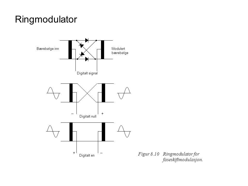 Ringmodulator Bærebølge innModulert bærebølge Digitalt signal Digitalt null Digitalt en – – + + Figur 8.10Ringmodulator for faseskiftmodulasjon.
