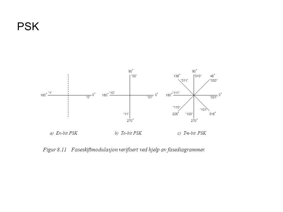 PSK Figur 8.11Faseskiftmodulasjon verifisert ved hjelp av fasediagrammer.