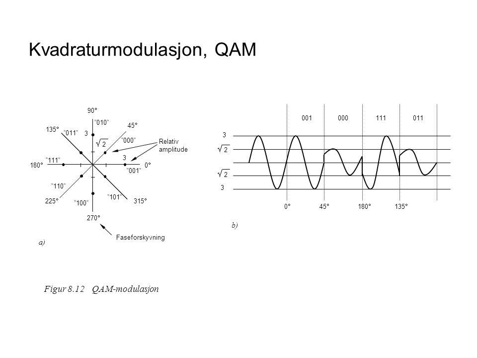 Kvadraturmodulasjon, QAM 00 270  90  180  001 010 100 111 000 101 110 011 45  135  225  315   2 2 3 3 Relativ amplitude Faseforskyvning a) Figur 8.12QAM-modulasjon 3 3 001  2 2  2 2 000111011 b) 00 45  180  135 