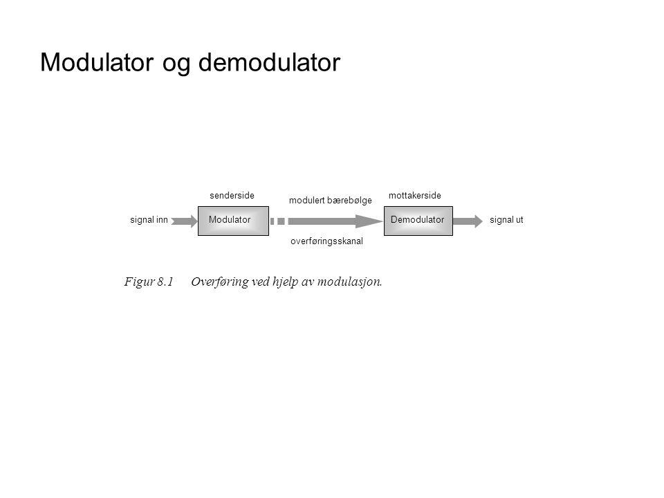 Modulator og demodulator signal innModulator overføringsskanal signal ut modulert bærebølge Demodulator sendersidemottakerside Figur 8.1Overføring ved hjelp av modulasjon.
