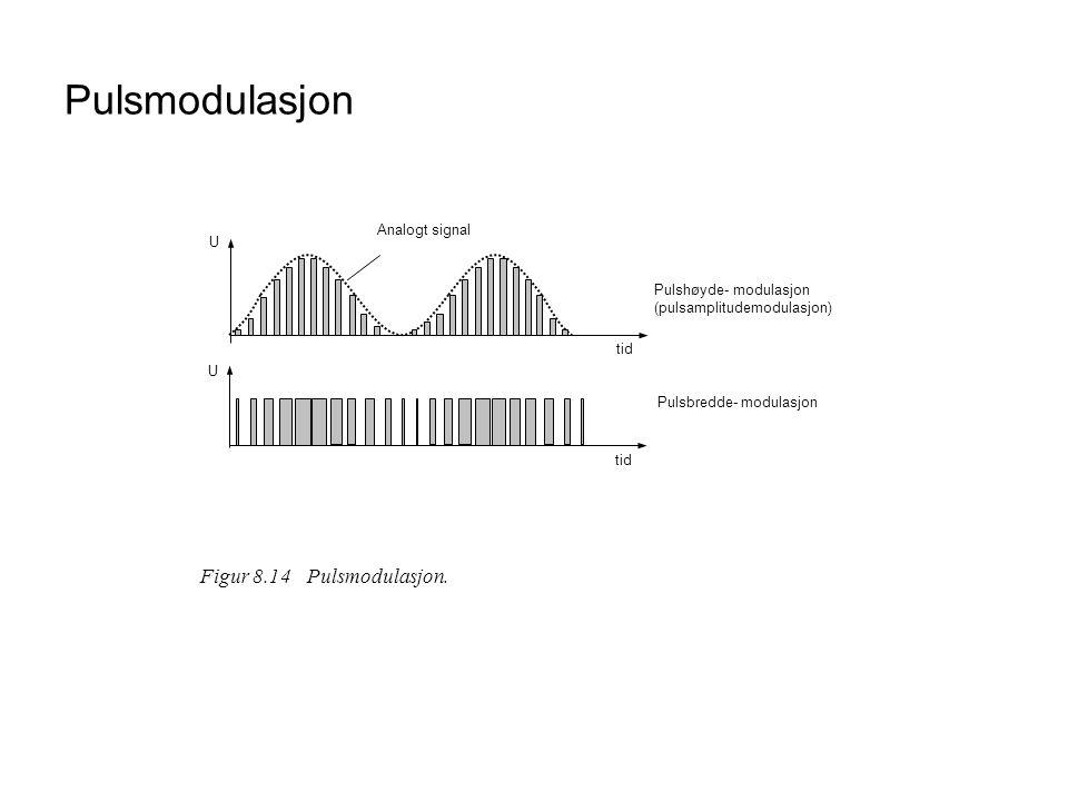 Pulsmodulasjon U tid Pulshøyde- modulasjon (pulsamplitudemodulasjon) tid U Pulsbredde- modulasjon Analogt signal Figur 8.14Pulsmodulasjon.