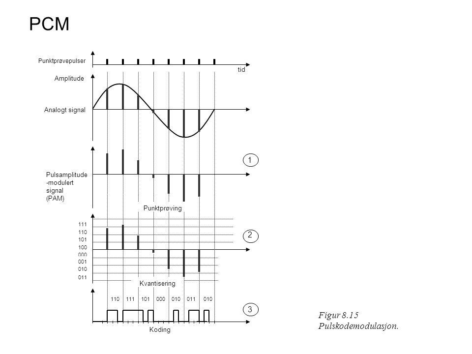 PCM Figur 8.15 Pulskodemodulasjon.