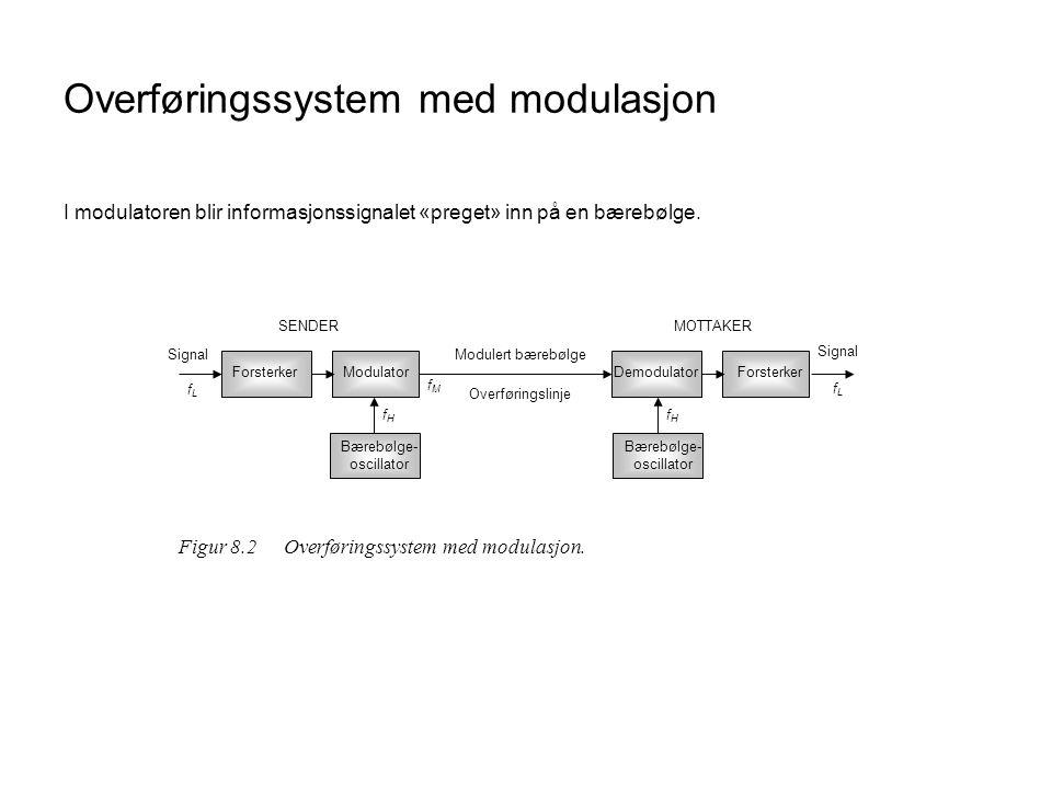 Overføringssystem med modulasjon I modulatoren blir informasjonssignalet «preget» inn på en bærebølge.