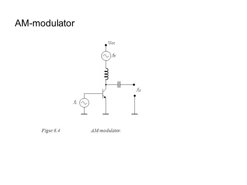 AM-modulator Ucc Figur 8.4AM-modulator. fHfH fMfM fLfL