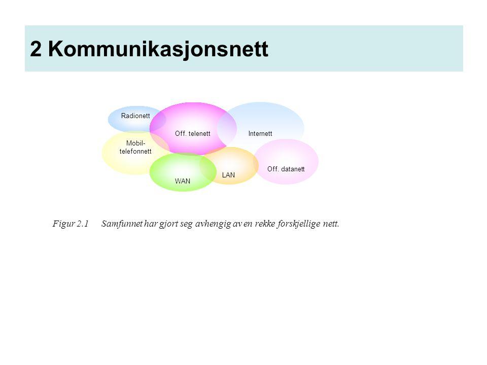2 Kommunikasjonsnett Figur 2.1Samfunnet har gjort seg avhengig av en rekke forskjellige nett. Radionett Off. telenett Mobil- telefonnett Internett Off