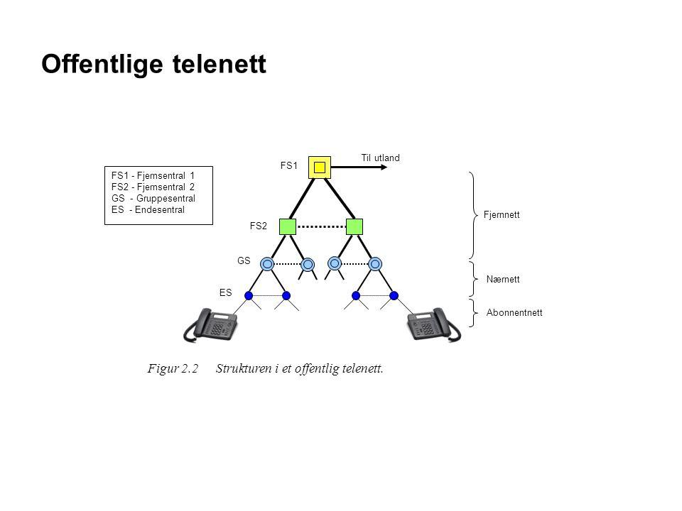 Offentlige telenett Til utland FS1 FS2 GS ES Figur 2.2 Strukturen i et offentlig telenett. Fjernnett Nærnett Abonnentnett FS1 - Fjernsentral 1 FS2 - F