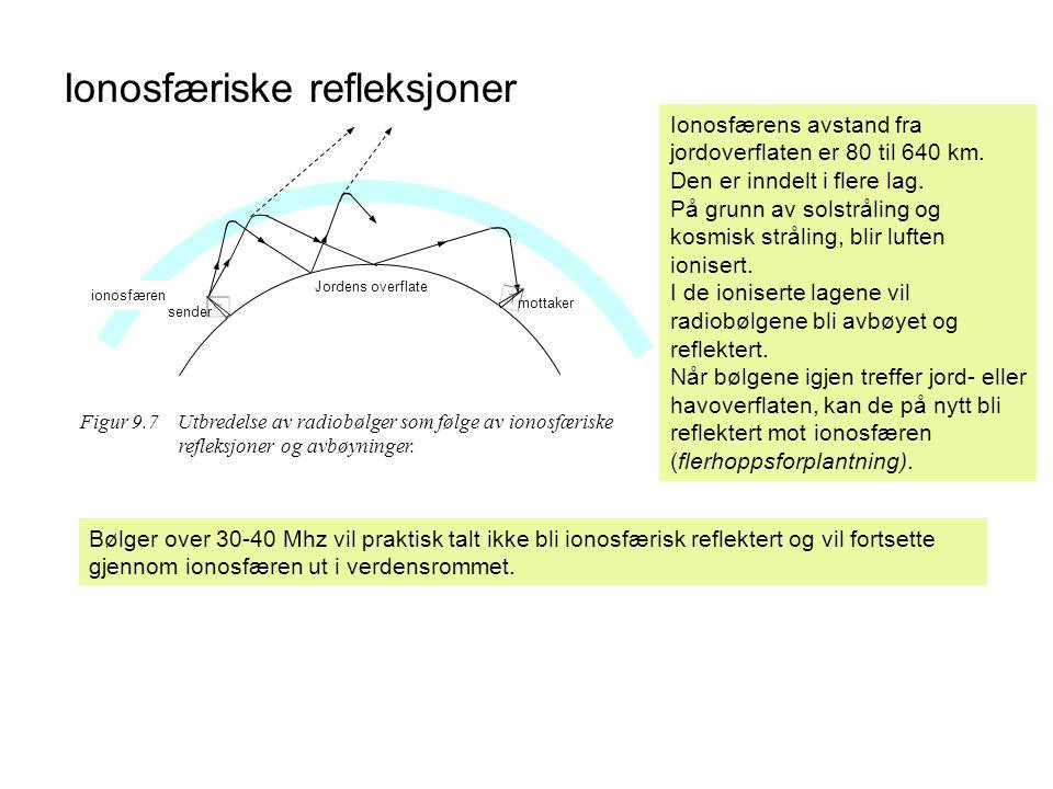 Ionosfæriske refleksjoner Figur 9.7 Utbredelse av radiobølger som følge av ionosfæriske refleksjoner og avbøyninger. ionosfæren Jordens overflate send