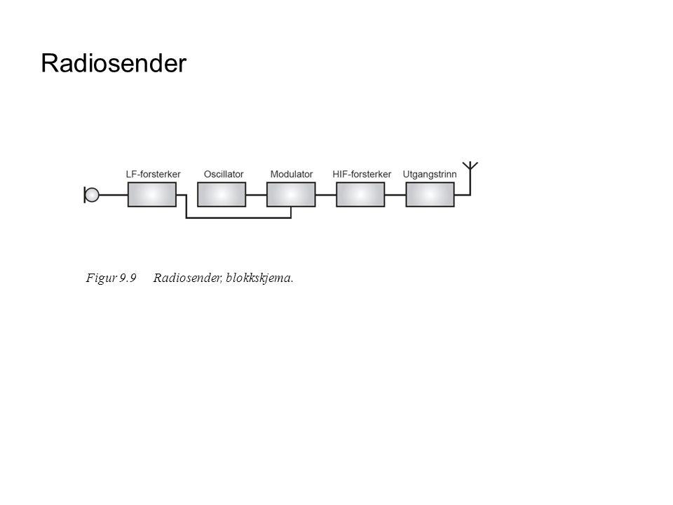 Radiosender Figur 9.9Radiosender, blokkskjema.