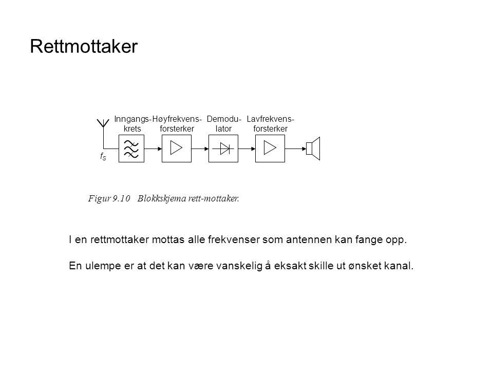 Rettmottaker Figur 9.10Blokkskjema rett-mottaker. fSfS Høyfrekvens- forsterker Demodu- lator Lavfrekvens- forsterker Inngangs- krets I en rettmottaker