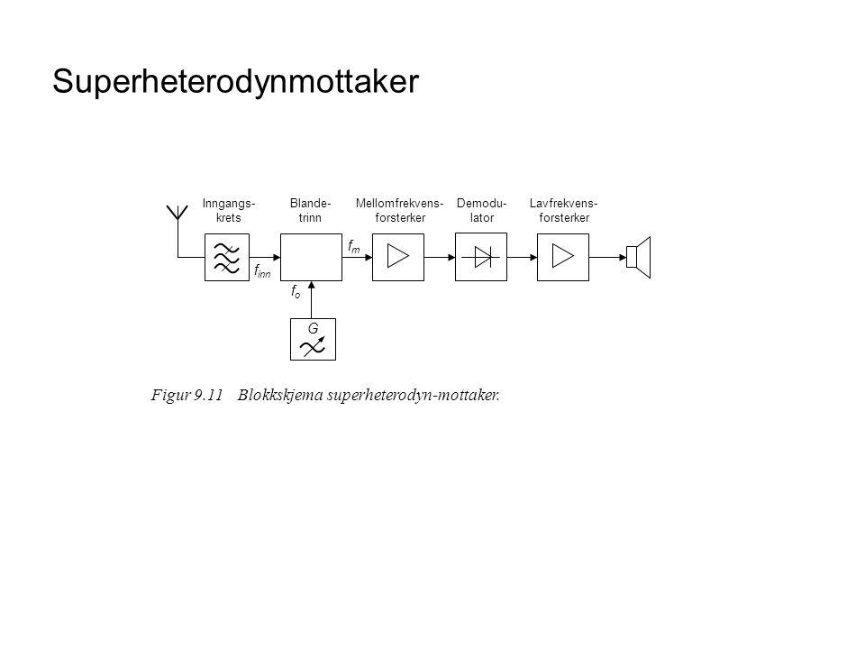 Superheterodynmottaker Figur 9.11Blokkskjema superheterodyn-mottaker. f inn fofo G fmfm Blande- trinn Mellomfrekvens- forsterker Demodu- lator Lavfrek