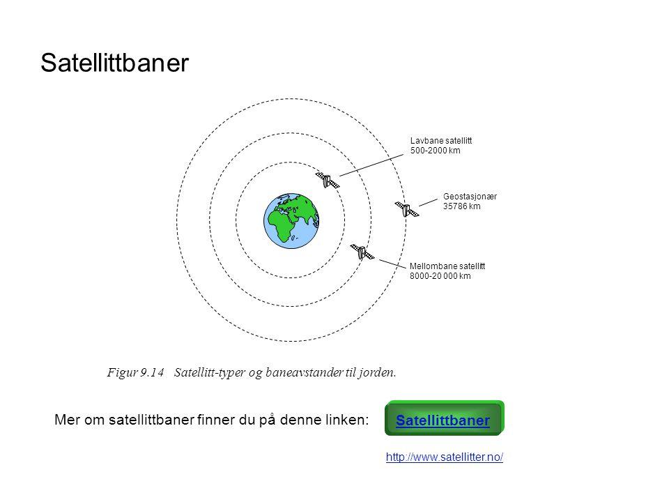 Satellittbaner Figur 9.14Satellitt-typer og baneavstander til jorden. Geostasjonær 35786 km Mellombane satellitt 8000-20 000 km Lavbane satellitt 500-