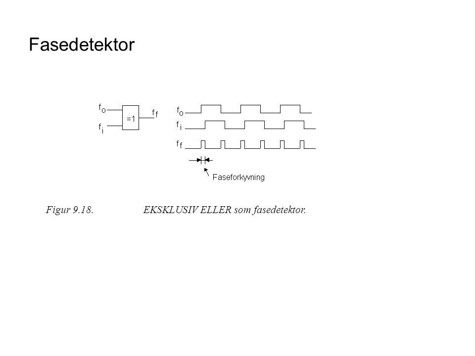 Fasedetektor Figur 9.18. EKSKLUSIV ELLER som fasedetektor.