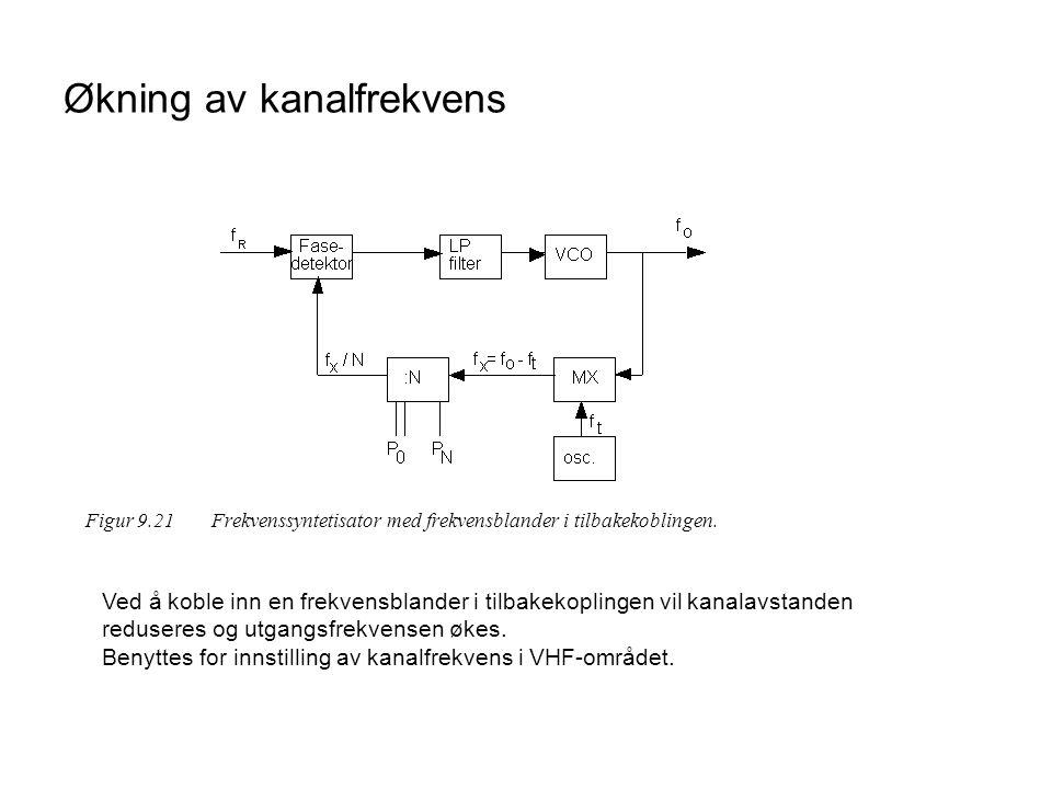 Økning av kanalfrekvens Figur 9.21 Frekvenssyntetisator med frekvensblander i tilbakekoblingen. Ved å koble inn en frekvensblander i tilbakekoplingen