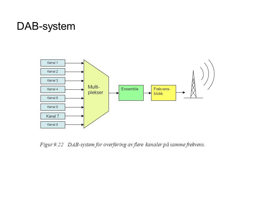 DAB-system Kanal 1 Kanal 2 Kanal 3 Kanal 4 Kanal 5 Kanal 6 Kanal 7 Kanal 8 Frekvens- blokk Ensemble Figur 9.22DAB-system for overføring av flere kanaler på samme frekvens.