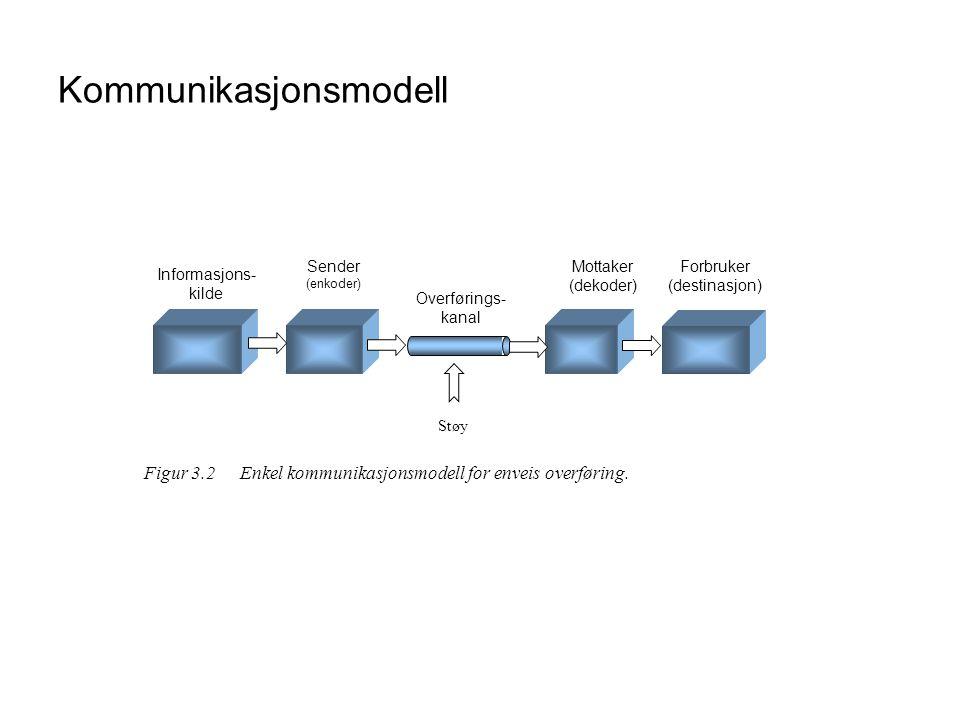 Kommunikasjonsmodell Sender (enkoder) Overførings- kanal Mottaker (dekoder) Støy Informasjons- kilde Forbruker (destinasjon) Figur 3.2Enkel kommunikas