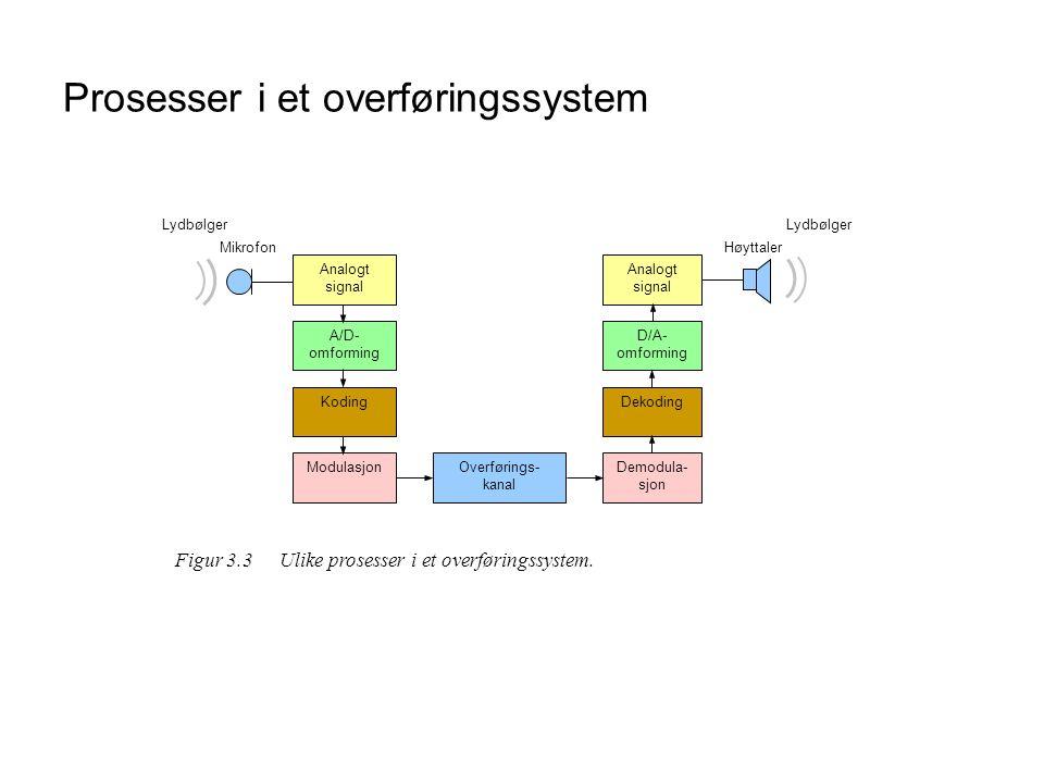 Prosesser i et overføringssystem ModulasjonOverførings- kanal Demodula- sjon Dekoding Analogt signal Koding A/D- omforming D/A- omforming Analogt sign