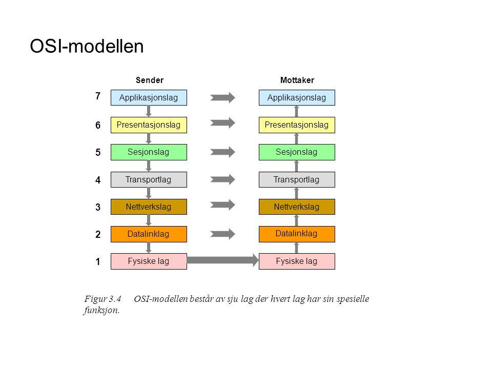 OSI-modellen Datalinklag Nettverkslag Transportlag Sesjonslag Presentasjonslag Applikasjonslag Fysiske lag Datalinklag Nettverkslag Transportlag Sesjo