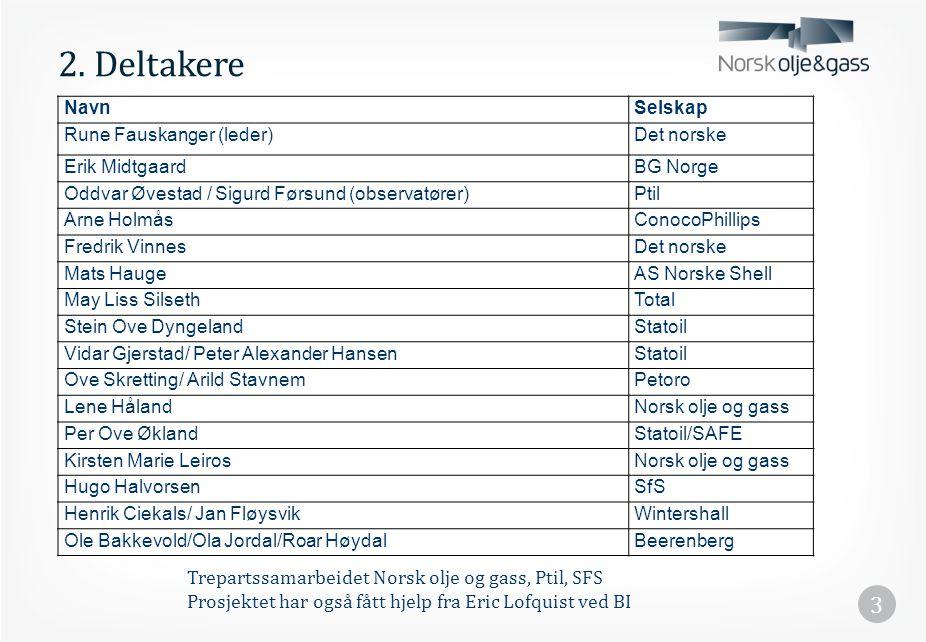 3 2. Deltakere NavnSelskap Rune Fauskanger (leder)Det norske Erik MidtgaardBG Norge Oddvar Øvestad / Sigurd Førsund (observatører)Ptil Arne HolmåsCono
