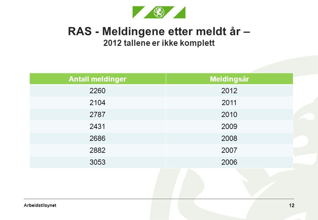 Arbeidstilsynet RAS - Meldingene etter meldt år – 2012 tallene er ikke komplett 12 Antall meldingerMeldingsår 22602012 21042011 27872010 24312009 26862008 28822007 30532006