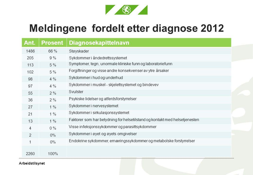 Arbeidstilsynet Meldingene fordelt etter diagnose 2012 Ant.ProsentDiagnosekapittelnavn 148666 %Støyskader 2059 %Sykdommer i åndedrettssystemet 1135 % Symptomer, tegn, unormale kliniske funn og laboratoriefunn 1025 % Forgiftninger og visse andre konsekvenser av ytre årsaker 984 % Sykdommer i hud og underhud 974 % Sykdommer i muskel - skjelettsystemet og bindevev 552 % Svulster 362 % Psykiske lidelser og atferdsforstyrrelser 271 % Sykdommer i nervesystemet 211 % Sykdommer i sirkulasjonssystemet 131 % Faktorer som har betydning for helsetilstand og kontakt med helsetjenesten 40 % Visse infeksjonssykdommer og parasittsykdommer 20% Sykdommer i øyet og øyets omgivelser 10% Endokrine sykdommer, ernæringssykdommer og metabolske forstyrrelser 2260100%