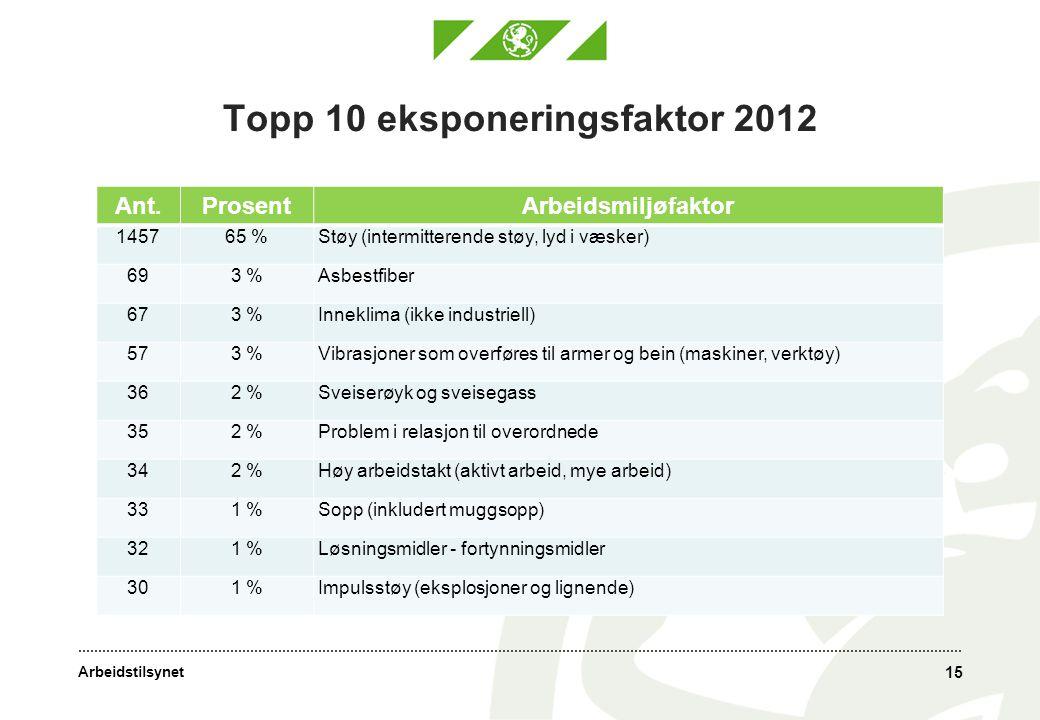 Arbeidstilsynet Topp 10 eksponeringsfaktor 2012 Ant.ProsentArbeidsmiljøfaktor 145765 %Støy (intermitterende støy, lyd i væsker) 693 %Asbestfiber 673 %
