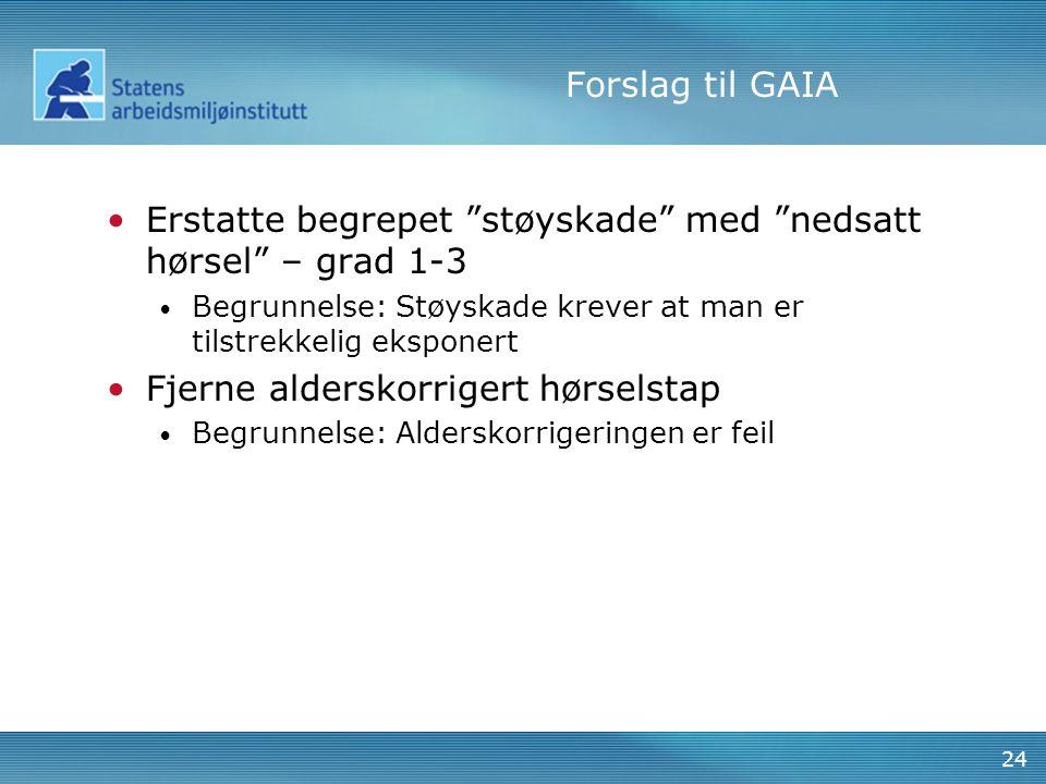 """Forslag til GAIA Erstatte begrepet """"støyskade"""" med """"nedsatt hørsel"""" – grad 1-3 Begrunnelse: Støyskade krever at man er tilstrekkelig eksponert Fjerne"""