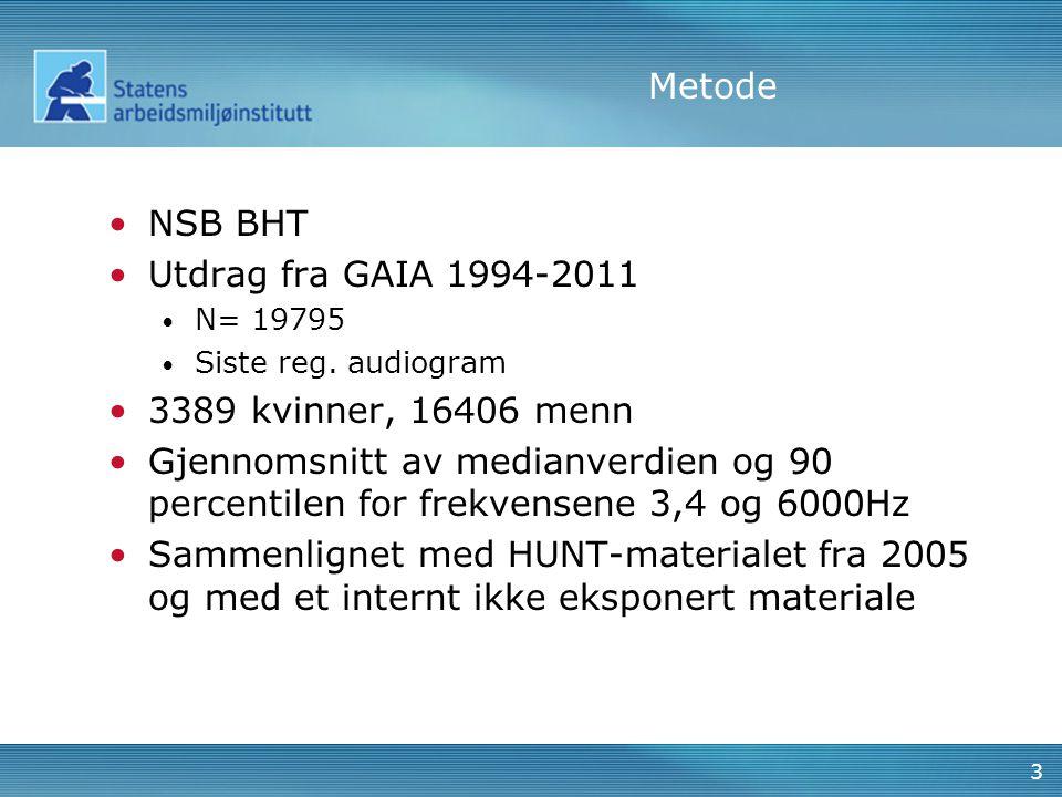 Metode NSB BHT Utdrag fra GAIA 1994-2011 N= 19795 Siste reg. audiogram 3389 kvinner, 16406 menn Gjennomsnitt av medianverdien og 90 percentilen for fr