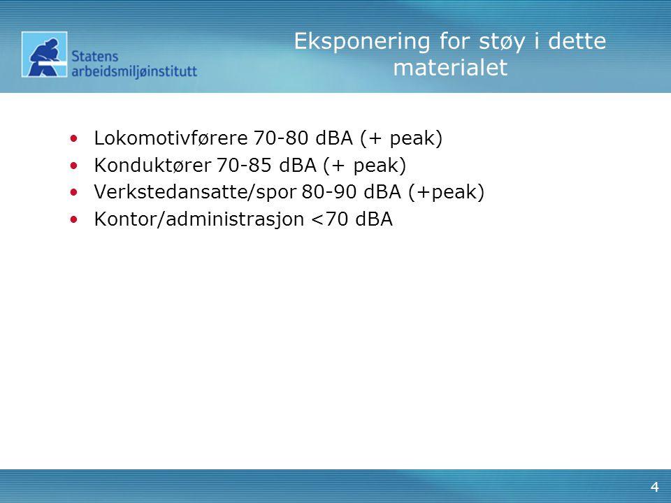 Støyskade NSB mv 1994-2011 Siste audiogram, N= 19795. Alderskorrigert. 5