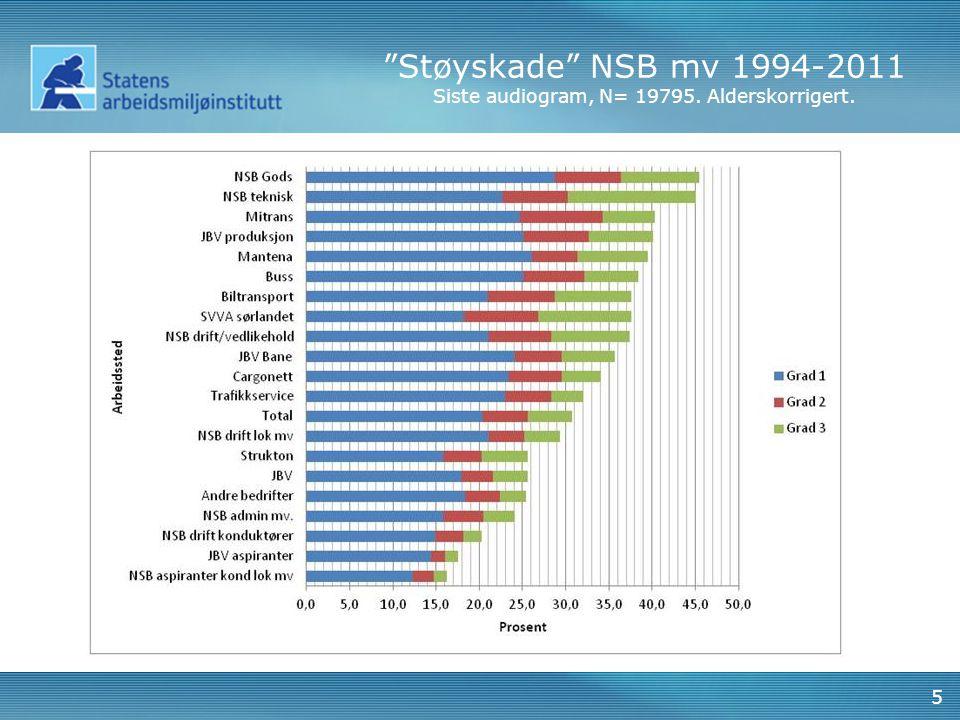 Nedsatt hørsel NSB mv 1994-2011 Siste audiogram, N= 19795. Ikke alderskorrigert. 6