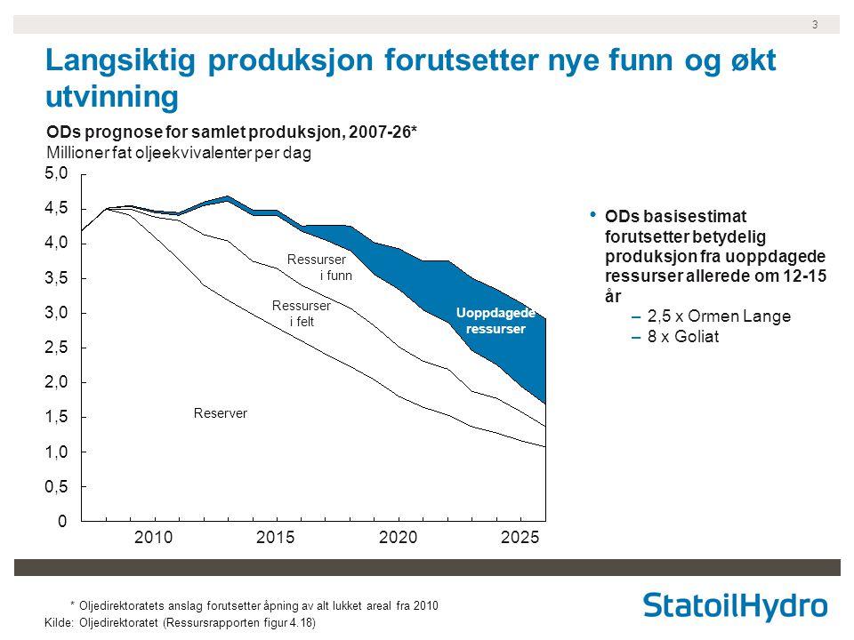 3 *Oljedirektoratets anslag forutsetter åpning av alt lukket areal fra 2010 Kilde:Oljedirektoratet (Ressursrapporten figur 4.18) 0 1,0 1,5 2,0 2,5 3,0 3,5 4,0 4,5 5,0 0,5 ODs basisestimat forutsetter betydelig produksjon fra uoppdagede ressurser allerede om 12-15 år –2,5 x Ormen Lange –8 x Goliat ODs prognose for samlet produksjon, 2007-26* Millioner fat oljeekvivalenter per dag 2025202020152010 Langsiktig produksjon forutsetter nye funn og økt utvinning Ressurser i funn Uoppdagede ressurser Reserver Ressurser i felt