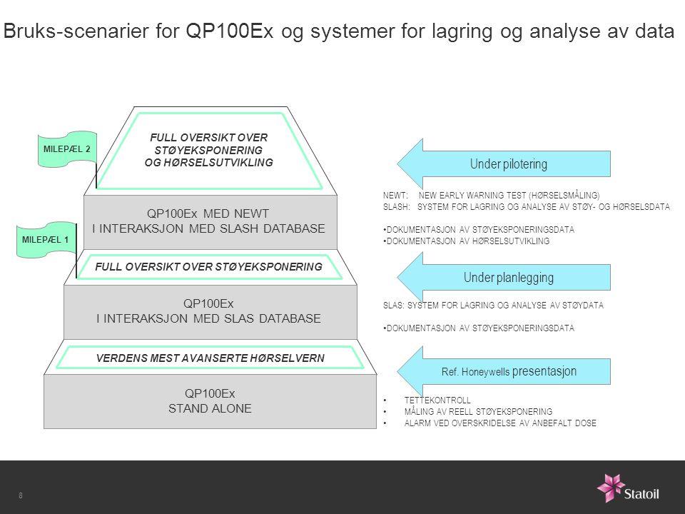 Bruks-scenarier for QP100Ex og systemer for lagring og analyse av data 8 QP100Ex STAND ALONE QP100Ex I INTERAKSJON MED SLAS DATABASE QP100Ex MED NEWT I INTERAKSJON MED SLASH DATABASE VERDENS MEST AVANSERTE HØRSELVERN FULL OVERSIKT OVER STØYEKSPONERING FULL OVERSIKT OVER STØYEKSPONERING OG HØRSELSUTVIKLING MILEPÆL 2 MILEPÆL 1 TETTEKONTROLL MÅLING AV REELL STØYEKSPONERING ALARM VED OVERSKRIDELSE AV ANBEFALT DOSE SLAS: SYSTEM FOR LAGRING OG ANALYSE AV STØYDATA DOKUMENTASJON AV STØYEKSPONERINGSDATA NEWT: NEW EARLY WARNING TEST (HØRSELSMÅLING) SLASH: SYSTEM FOR LAGRING OG ANALYSE AV STØY- OG HØRSELSDATA DOKUMENTASJON AV STØYEKSPONERINGSDATA DOKUMENTASJON AV HØRSELSUTVIKLING Ref.