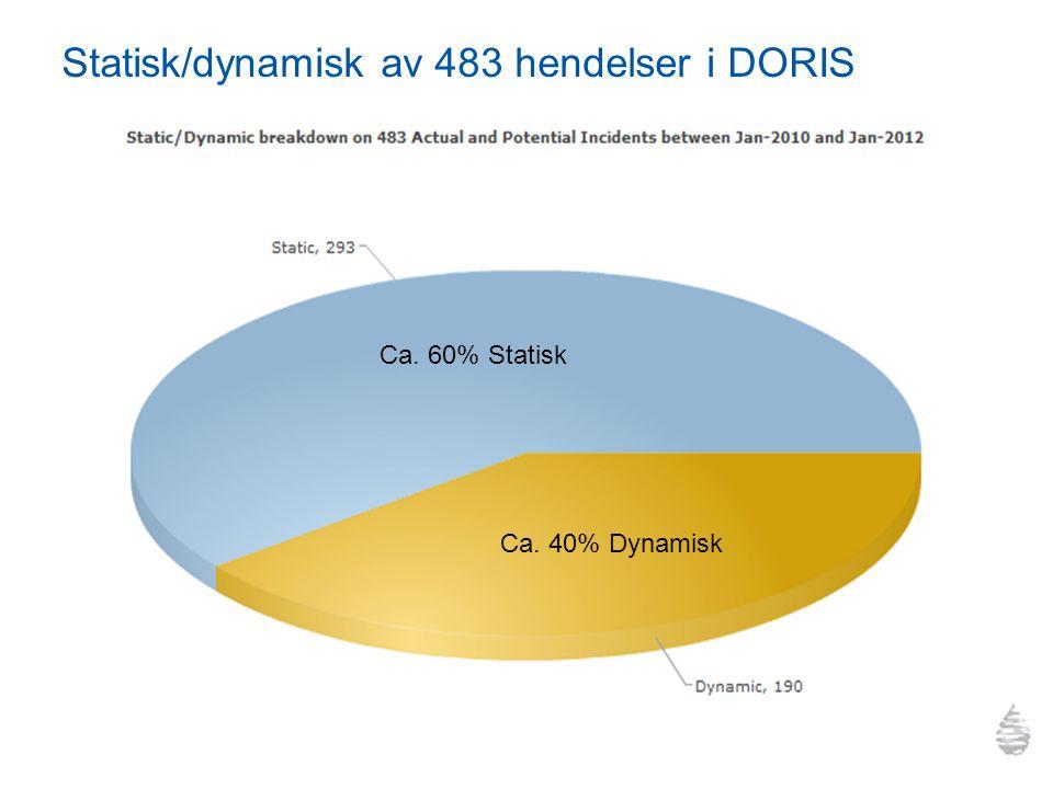 Statisk/dynamisk av 483 hendelser i DORIS Ca. 60% Statisk Ca. 40% Dynamisk