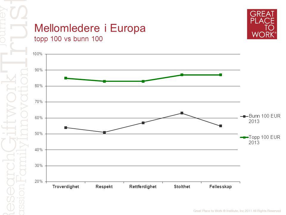 Mellomledere i Europa topp 100 vs bunn 100