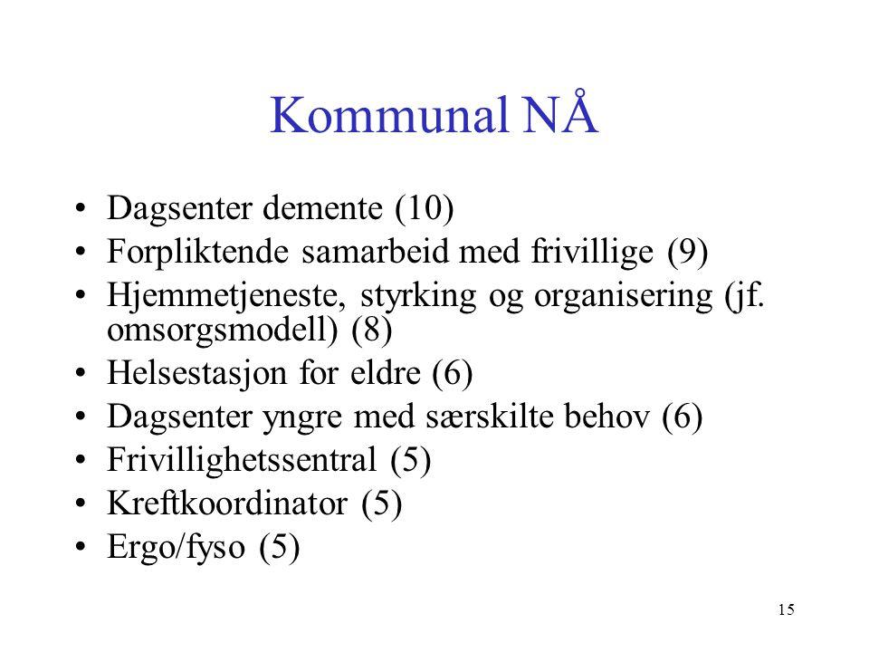Kommunal NÅ Dagsenter demente (10) Forpliktende samarbeid med frivillige (9) Hjemmetjeneste, styrking og organisering (jf.