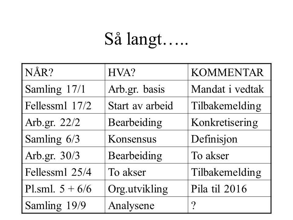 Så langt….. NÅR HVA KOMMENTAR Samling 17/1Arb.gr.