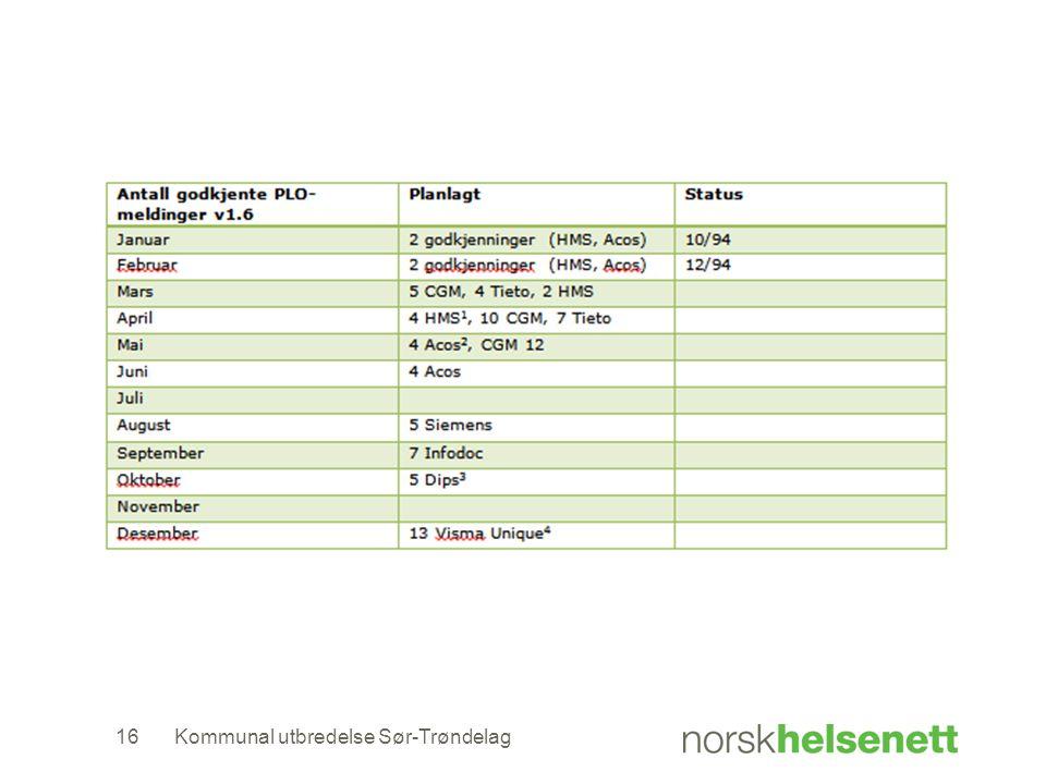 Kommunal utbredelse Sør-Trøndelag16