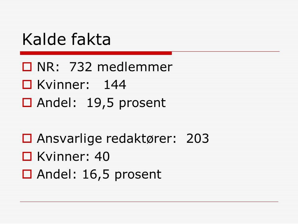Kalde fakta  NR: 732 medlemmer  Kvinner: 144  Andel: 19,5 prosent  Ansvarlige redaktører: 203  Kvinner: 40  Andel: 16,5 prosent