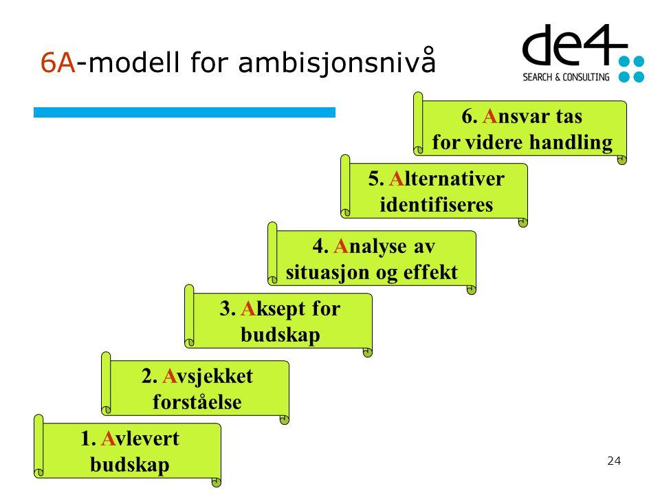 24 6A-modell for ambisjonsnivå 1. A vlevert budskap 2. A vsjekket forståelse 3. A ksept for budskap 4. A nalyse av situasjon og effekt 5. A lternative