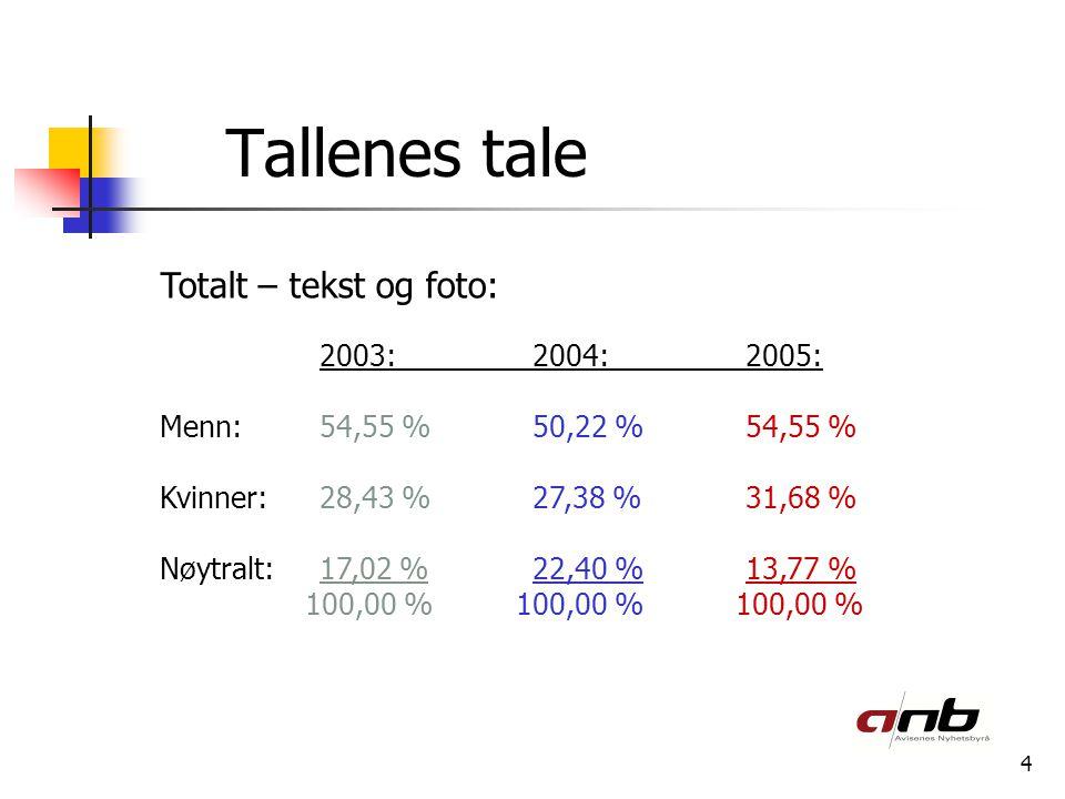 4 Tallenes tale Totalt – tekst og foto: 2003:2004:2005: Menn:54,55 %50,22 %54,55 % Kvinner:28,43 %27,38 %31,68 % Nøytralt:17,02 %22,40 %13,77 % 100,00 % 100,00 % 100,00 %