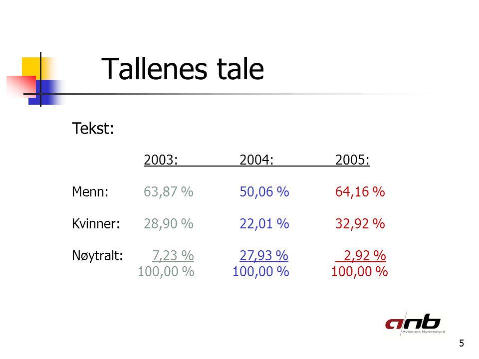 5 Tallenes tale Tekst: 2003:2004:2005: Menn:63,87 %50,06 %64,16 % Kvinner:28,90 %22,01 %32,92 % Nøytralt: 7,23 %27,93 % 2,92 % 100,00 % 100,00 % 100,00 %