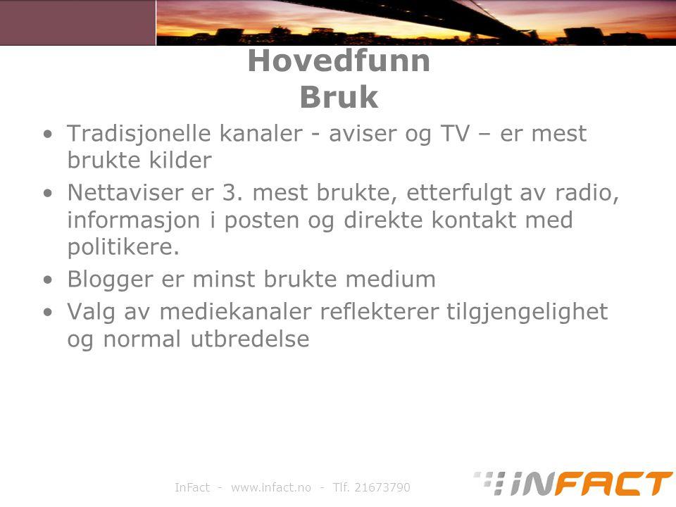 InFact - www.infact.no - Tlf. 21673790 Hovedfunn Bruk Tradisjonelle kanaler - aviser og TV – er mest brukte kilder Nettaviser er 3. mest brukte, etter