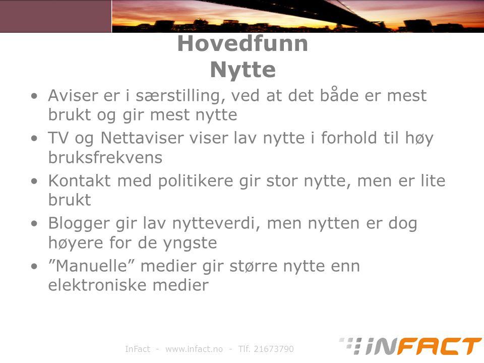 InFact - www.infact.no - Tlf. 21673790 Hovedfunn Nytte Aviser er i særstilling, ved at det både er mest brukt og gir mest nytte TV og Nettaviser viser