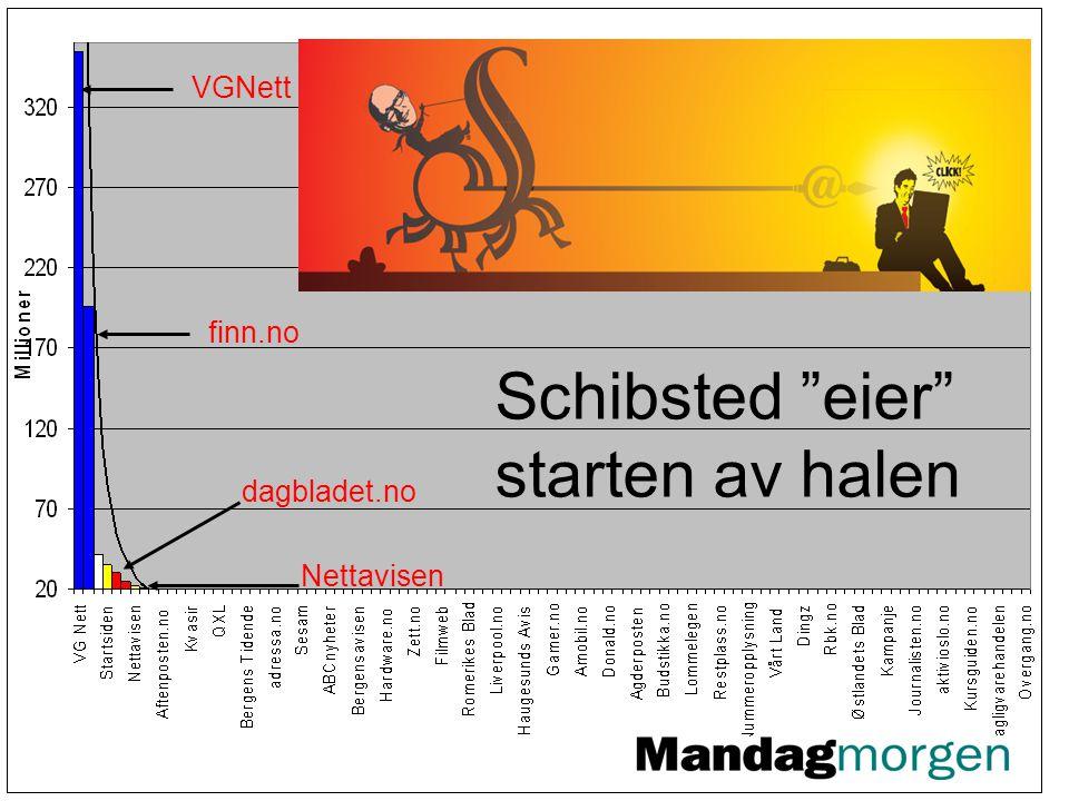 VGNett finn.no dagbladet.no Nettavisen Schibsted eier starten av halen