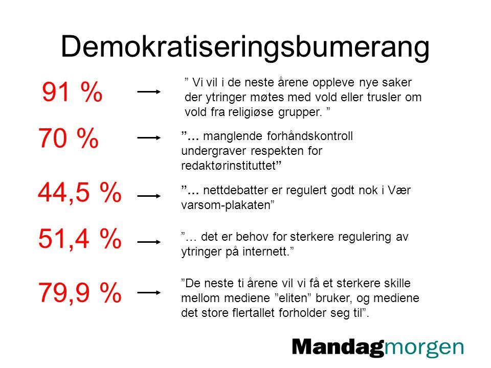 Demokratiseringsbumerang 91 % Vi vil i de neste årene oppleve nye saker der ytringer møtes med vold eller trusler om vold fra religiøse grupper.